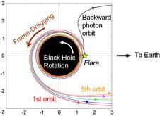 NASA Scientists Predict Black Hole Light Echo Show