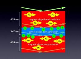 Neutron Researchers Discover Widely Sought Property in Magnetic Semiconductor