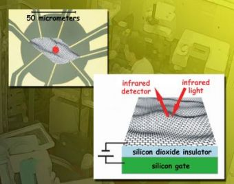 Surprising graphene: Honing in on graphene electronics with infrared synchrotron radiation
