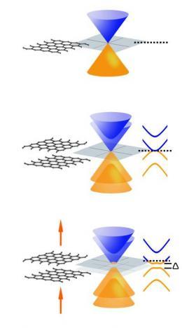 Bilayer graphene gets a bandgap