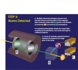 New system for detection of single atoms