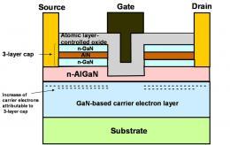 Fujitsu Develops World's First Gallium-Nitride HEMT for Power Supply