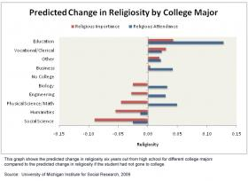 Study shows how college major and religious faith affect each other