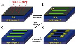 Researchers simplify fabrication of nano storage, chip-design tools