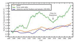 Aerosols May Drive a Significant Portion of Arctic Warming