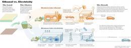 Ethanol vs. Electricity
