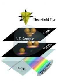 Nanoimaging in 3-D