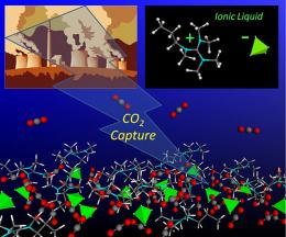 A new method to cleaner and more efficient CO2 capture