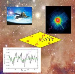 A new X-ray spectroscopic tool for probing the interstellar medium