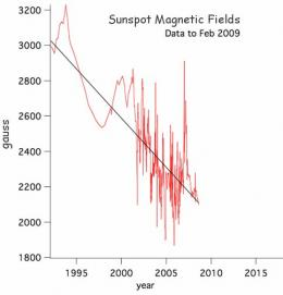 Are Sunspots Disappearing?