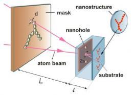Atom Pinhole Camera Acts as a Shrinking Copy Machine