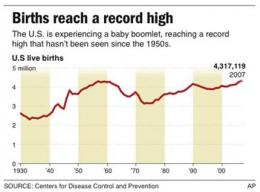 Baby boomlet: US births in 2007 break 1950s record (AP)