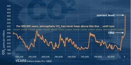 Climate experts debate strategies for reducing atmospheric carbon and future warming