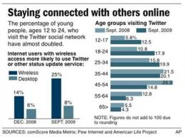 Grudgingly, young people finally flock to Twitter (AP)