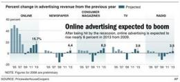 Internet advertising appears to begin its comeback (AP)