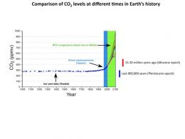 Last time carbon dioxide levels were this high: 15 million years ago, scientists report