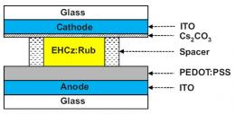 Liquid-OLED Offers More Light-Emitting Possibilities