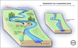 Living, Meandering River Constructed