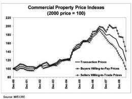 MIT commercial property price index posts record drop
