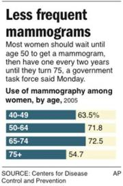 New advice: Skip mammograms in 40s, start at 50 (AP)