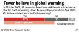 Poll: US belief in global warming is cooling (AP)