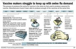 Production of swine flu vaccine is way behind (AP)