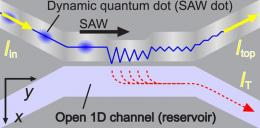 Physicists Detect Single-Electron Tunneling with Quantum Dots