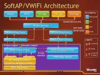 SoftAP/VWiFi Architecture