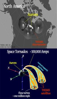 THEMIS satellite tracks electrical tornadoes in space