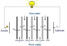 The principle of generating blue energy by reverse electrodialysis.