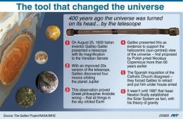 The telescope Galileo used 400 years ago this week to peer into the heavens overturned the foundations of knowledge