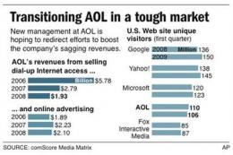 With ex-Google exec, AOL seeks another fresh start (AP)