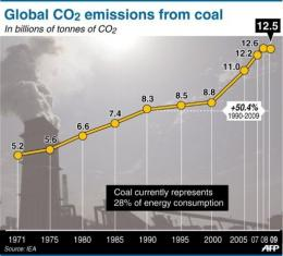 A graphic showing the rise in CO2 emissions from coal since 1971