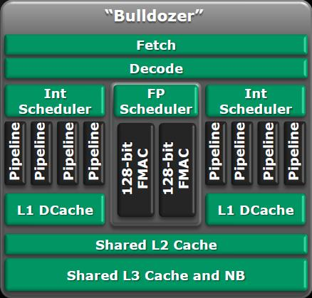 AMD's Bulldozer architecture to battle Intel's Core i7