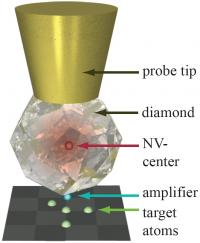Amplifier helps diamond spy on atoms