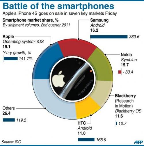 Battle of the smartphones