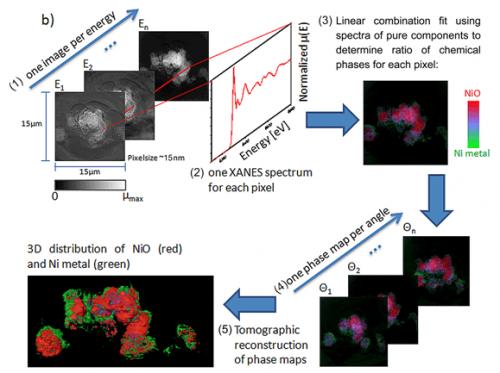 Better batteries through nanoscale 3D chemical imaging