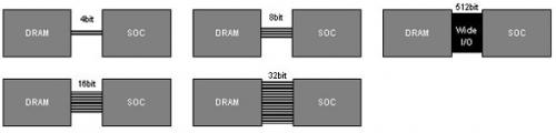 Elpida develops next-generation mobile DRAM product