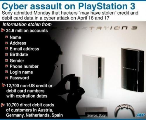 Factfile on a cyber attack on Sony's PlayStation 3 network in mid-April