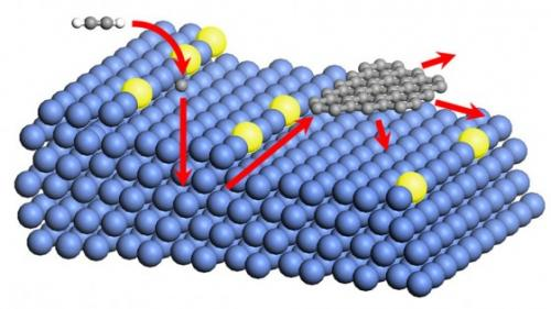 Golden touch makes low-temperature graphene production a reality