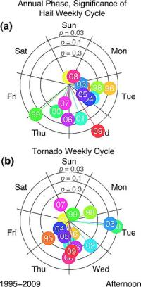 New research may explain why serious thunderstorms and tornados are less prevalent on the weekends