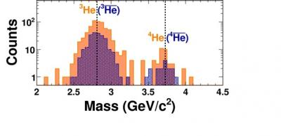 Physicists nab new record for heaviest antimatter
