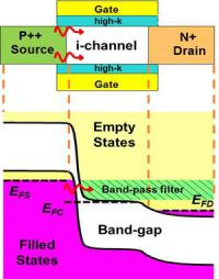 Quantum tunneling results in record transistor performance