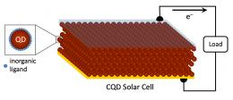 Record-breaking solar cell announced by multinational research team