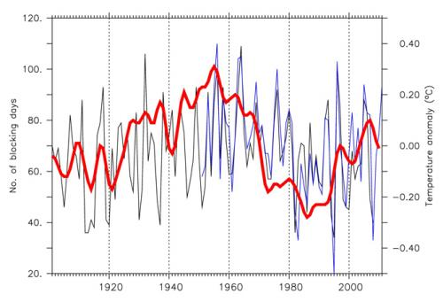 Stalled weather systems more frequent in decades of warmer Atlantic