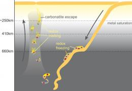 Carbonates make diamonds grow in the Earth's mantle