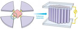 Making liquid crystals stand tall