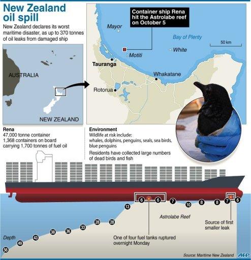 New Zealand oil spill