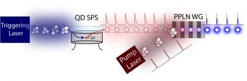 Researchers Change the Color and Shape of a Single Photon