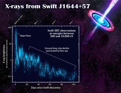 X-rays from Swift J1644+57